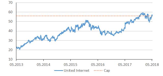 united_chart